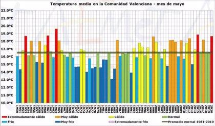 La Comunitat Valenciana vive su segundo mayo más cálido del siglo XXI, con 2,2 grados más de lo habitual