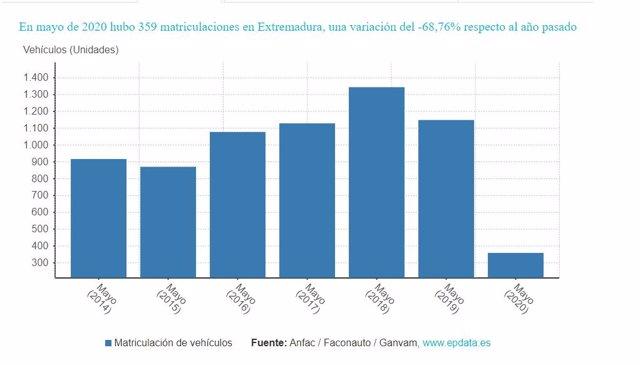 Evolución de las matriculaciones en mayo en Extremadura