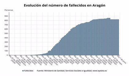 Salud Pública detecta cinco nuevos casos de coronavirus en Aragón y  ningún fallecido