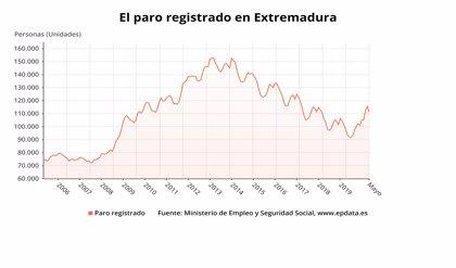 El paro baja en 4.056 personas en mayo en Extremadura sobre abril y sube en 17.546 ciudadanos en tasa interanual