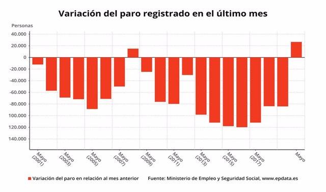 Variació mensual de l'atur que s'ha registrat el maig del 2020 (Ministeri de Treball)