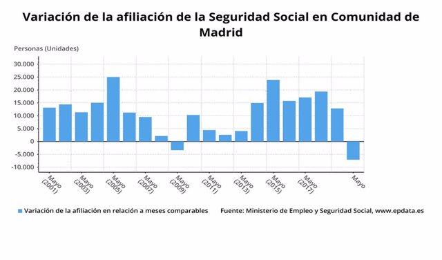 Evolució dels afiliats de la Seguretat Social fins el maig del 2020.