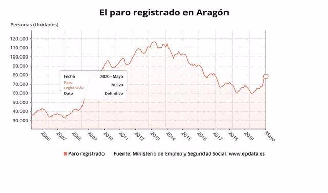 El paro baja en Aragón en mayo de 2020 en 685 personas, el 0,86 por ciento respecto a abril.