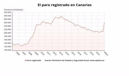 El paro crece en Canarias en 6.093 personas en mayo y se dispara hasta los 261.074 desempleados