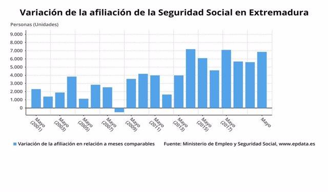 Gráfico de la variación de la afiliación a la Seguridad Social en Extremadura hasta mayo de 2020