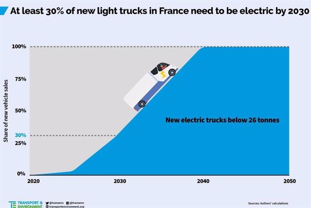 El 30% de los camiones nuevos en Francia debería ser eléctrico en 2030.