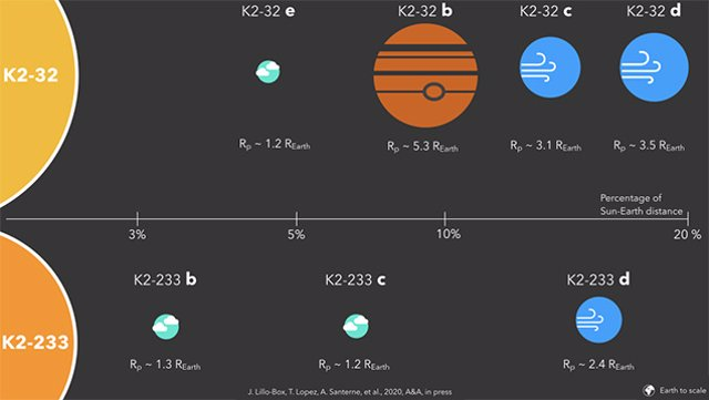 Un Sistema Solar en miniatura y los planetas rocosos más jóvenes conocidos