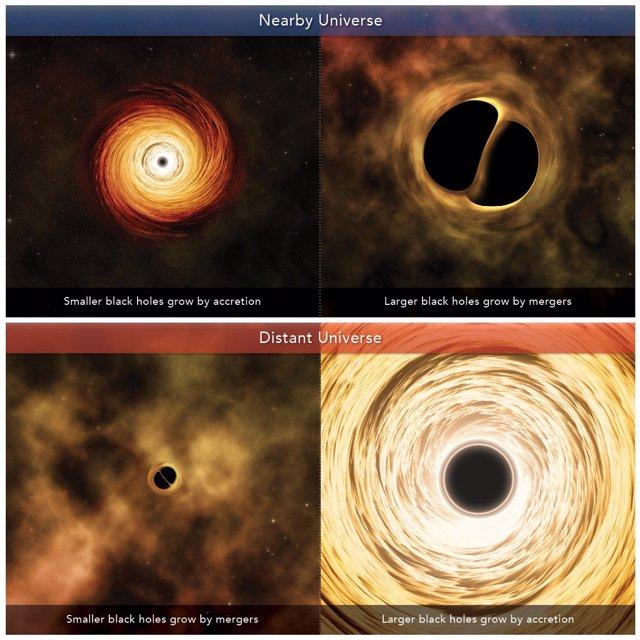 Ilustración artística que describe los canales de crecimiento de los agujeros negros