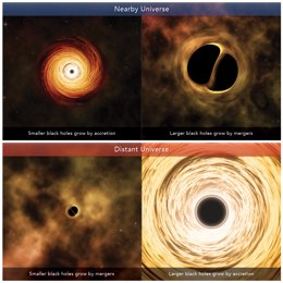 Un modelo para predecir el canal de crecimiento de los agujeros negros