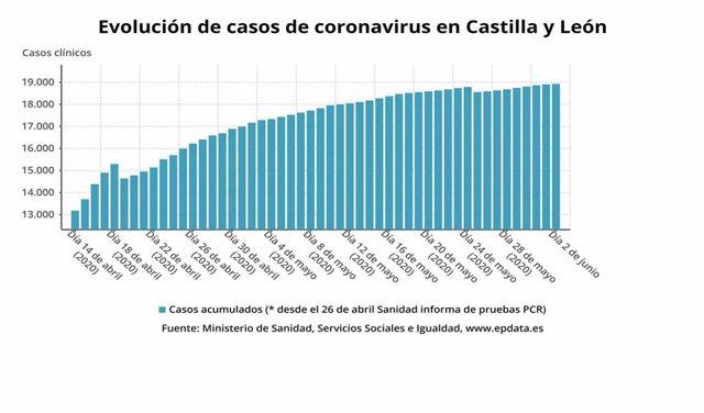 Gráfico de elaboración propia sobre la evolución del coronavirus en CyL.