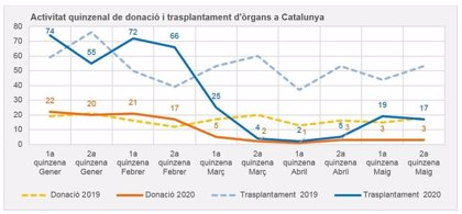 Los trasplantes de órganos caen un 80,9% en Catalunya durante la pandemia