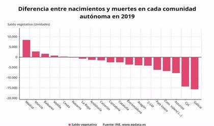 CyL cierra 2019 con el segundo peor saldo vegetativo del país