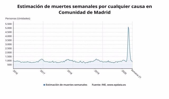 Evolución de la mortalidad en Madrid hasta la semana 21 del presente año 2020.