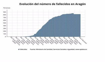 Aragón detecta 20 nuevos casos de COVID-19 y ningún fallecido