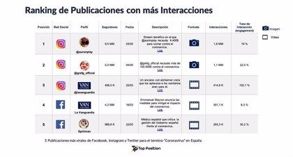 COMUNICADO: Estudio sobre viralidad y la pandemia en redes sociales: lo más viral son videos benéficos en Instagram