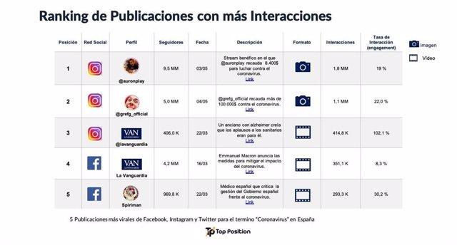 Las cinco publicaciones más virales sobre el coronavirus en rede