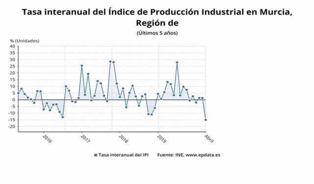 Gráfica que muestra la evolución interanual del Índice de Producción Industrial en la Región