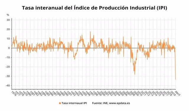 Variació anual de l'índex de producció industrial a Espanya del 1976 fins el 2020 (INE)