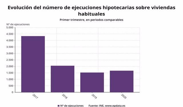 Evolució del nombre d'execucions hipotecàries sobre habitatges habituals a Espanya fins el primer trimestre del 2020 (INE)