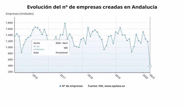 Gráfico con la evolución de empresas creadas en abril en Andalucía, que cayó un 72,6% en la comparativa interanual.