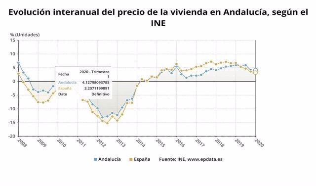 Gráfico con la evolución del precio medio de la vivienda libre en Andalucía, que ha subido un 4,1% interanual en el primer trimestre de 2020.