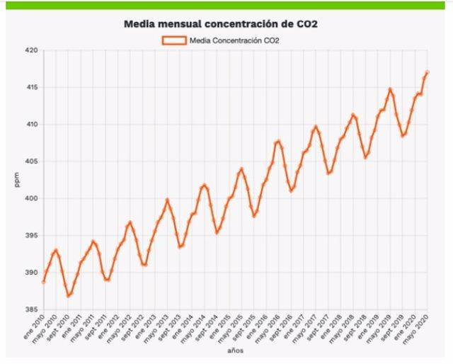 Greenpeace exige cambios profundos y bajar las emisiones de CO2 un 55% en 2030 t