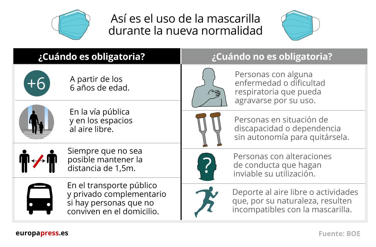 Infografía con el uso de la mascarilla en la nueva normalidad