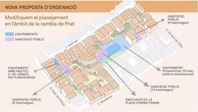 Proposta d'ordenació de l'àmbit de la rambla de Prat