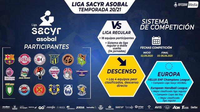 Así será la Liga Sacyr Asobal la temporada 2020-21