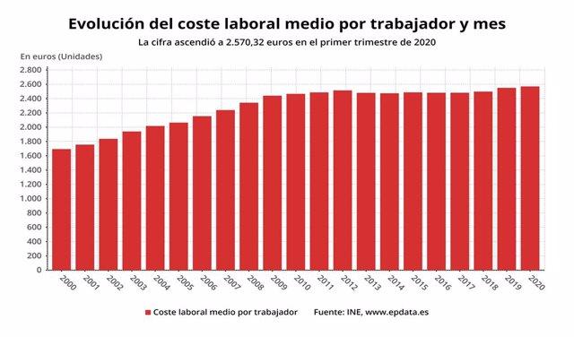 Evolució del cost laboral mitjà per treballador i mes fins el primer trimestre del 2020 (INE)