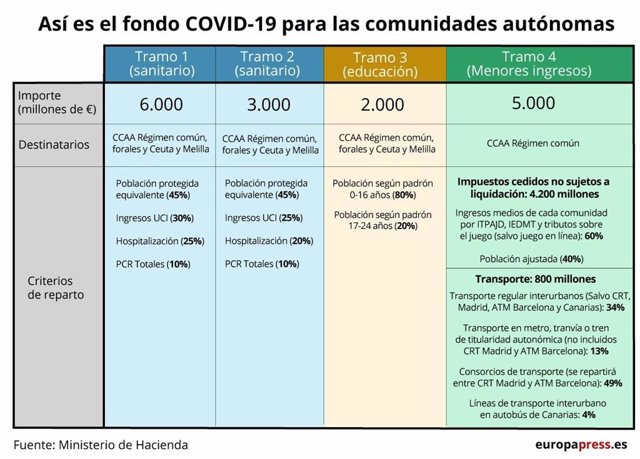 Fondo Covid para las comunidades autónomas