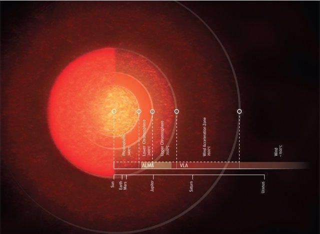 La supergigante atmósfera de Antares, revelada por radiotelescopios