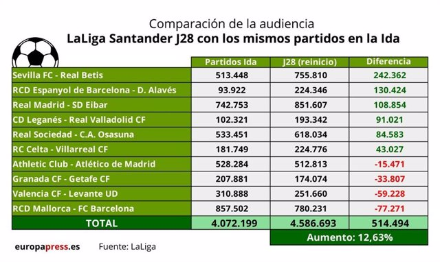 Fútbol.- LaLiga Santander sube un 12,6 su audiencia en el retorno tras el parón
