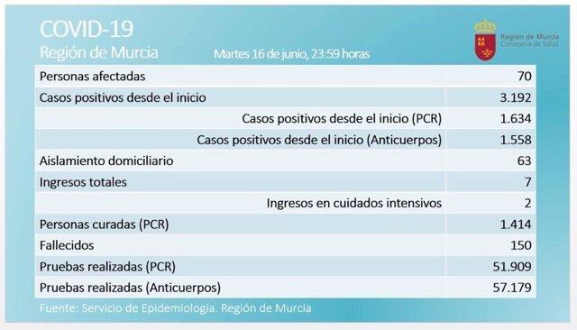 Balance de casos facilitado por la Consejería de Salud