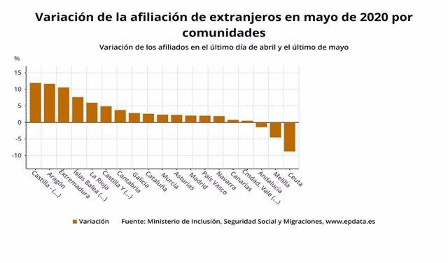 Gràfica que mostra l'evolució del nombre d'afiliats estrangers per comunitats