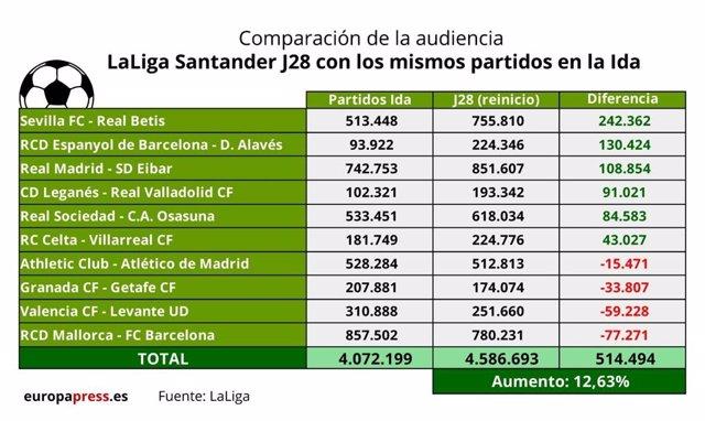 Fútbol.- La audiencia internacional de LaLiga Santander sube casi un 50% tras el