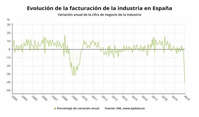 Evolución de la facturación de la industria en España hasta abril de 2020 (INE)