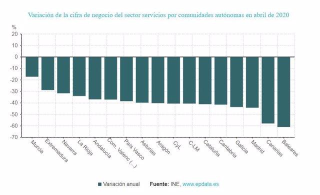 Caída de la facturación del sector servicios por comunidades