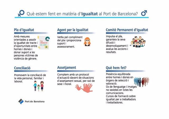 Infografía del Plan de Igualdad del Puerto de Barcelona