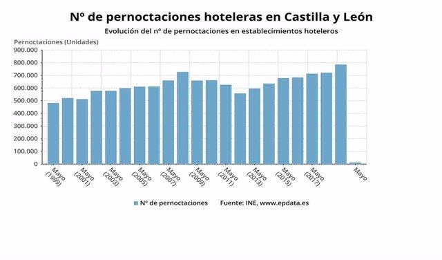 Gráfico de elaboración propia sobre la evolución de las pernoctaciones en los hoteles de CyL en mayo de 2020