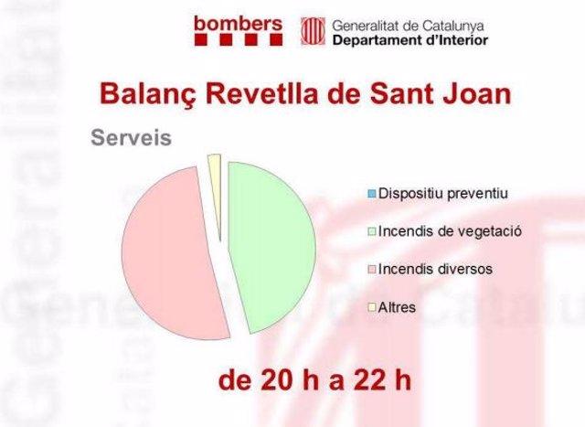 Incidents detectats per Bombers de la Generalitat en la revetlla de Sant Joan de 2020.