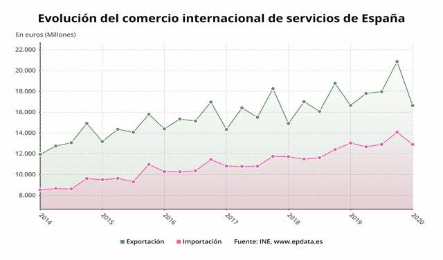 Evolución del comercio internacional de servicios en España (INE)