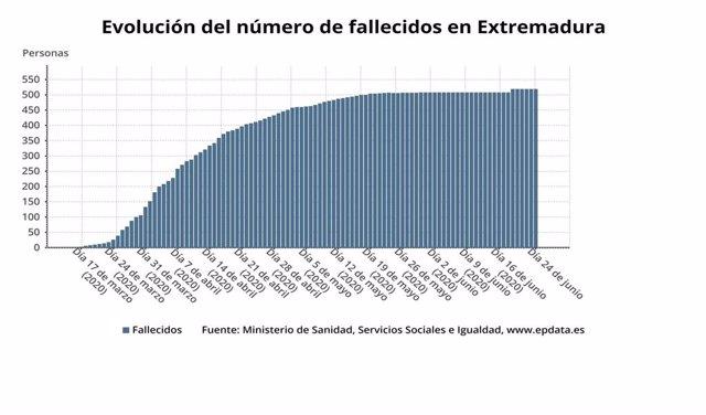 Evolución del número de fallecidos por Covid-19 en Extremadura