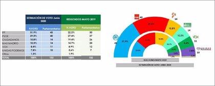 PP ganaría ahora las elecciones en Madrid y el centro-derecha mantendría la mayoría, según una encuesta de Telemadrid