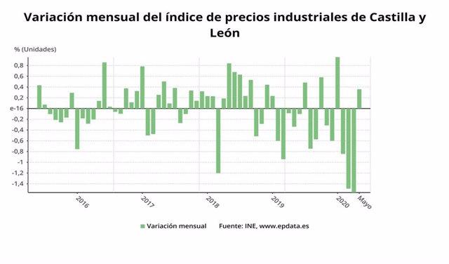 Evolución de IPRI en Castilla y León.