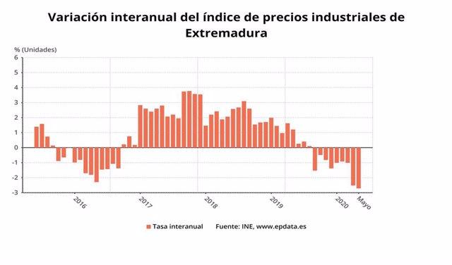 Variación interanual de los precios industriales en mayo en Extremadura