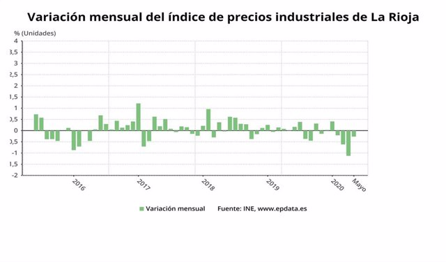 Variación Precios Industriales en La Rioja