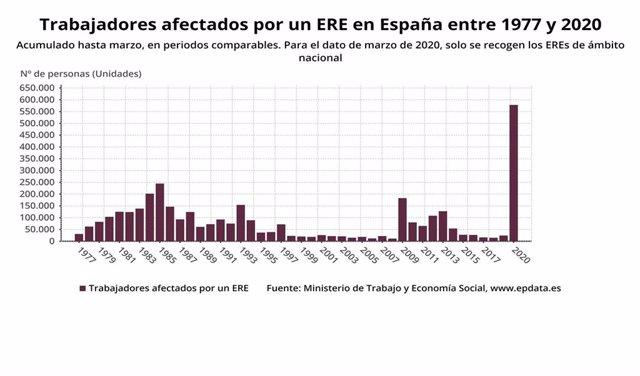 Evolución trabajadores afectados por ERE en España