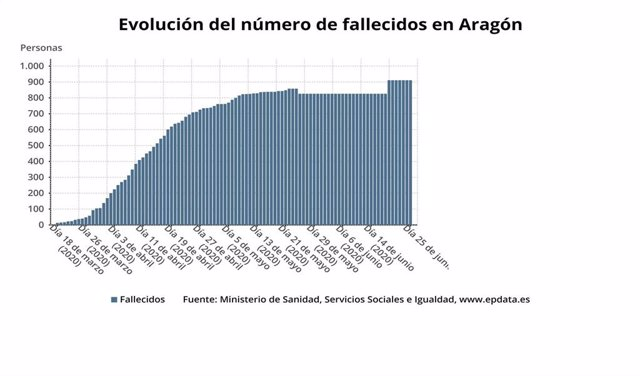 Evolución de las muertes en Aragón