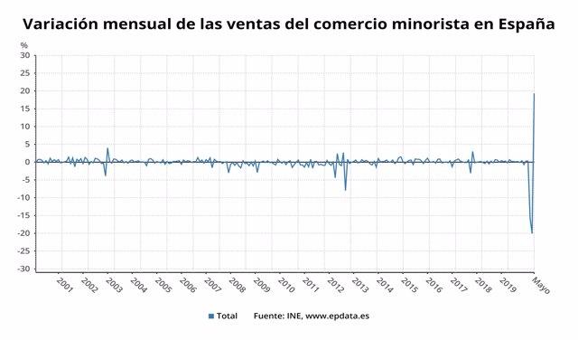 Variación mensual de las ventas del comercio minorista hasta mayo de 2020 en España (INE)